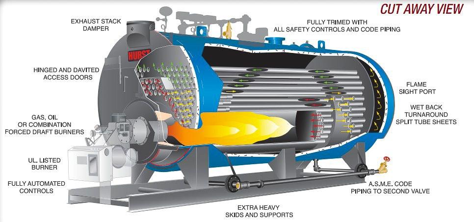 series 500 cutaway