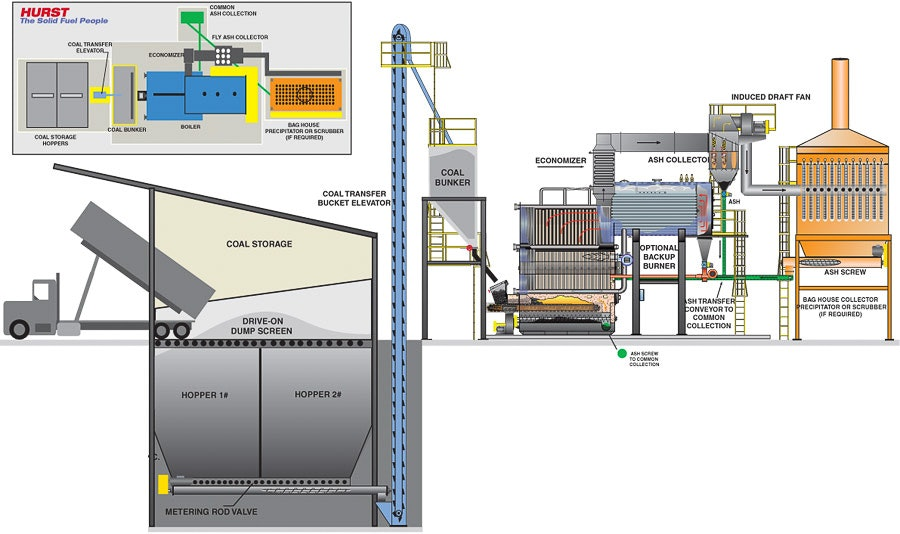 hybrid coal fired plant chaingrate ca