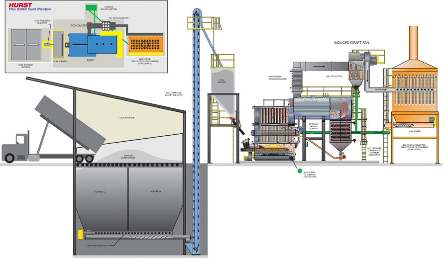 hybrid coal fired plant super heat chaingrate ca